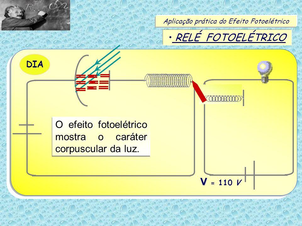 Aplicação prática do Efeito Fotoelétrico RELÉ FOTOELÉTRICO V V = 110 V NOITE V V = 110 V DIA O efeito fotoelétrico mostra o caráter corpuscular da luz