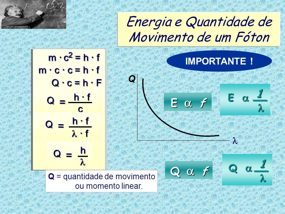 Energia e Quantidade de Movimento de um Fóton m. c 2 = h. f m. c 2 = h. f m. c. c = h. f Q. c = h. F Q. c = h. F Q = h. f c. f. f Q = h Q = quantidade