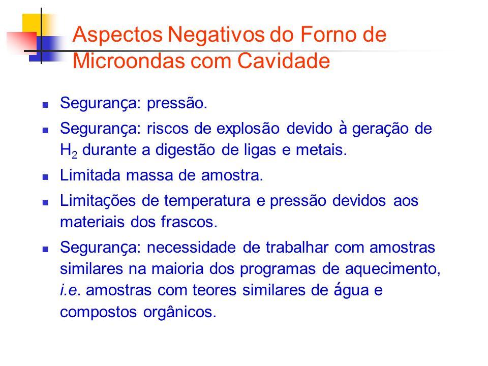 Aspectos Negativos do Forno de Microondas com Cavidade Seguran ç a: pressão. Seguran ç a: riscos de explosão devido à gera ç ão de H 2 durante a diges