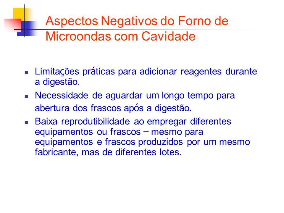 Aspectos Negativos do Forno de Microondas com Cavidade Limita ç ões pr á ticas para adicionar reagentes durante a digestão. Necessidade de aguardar um