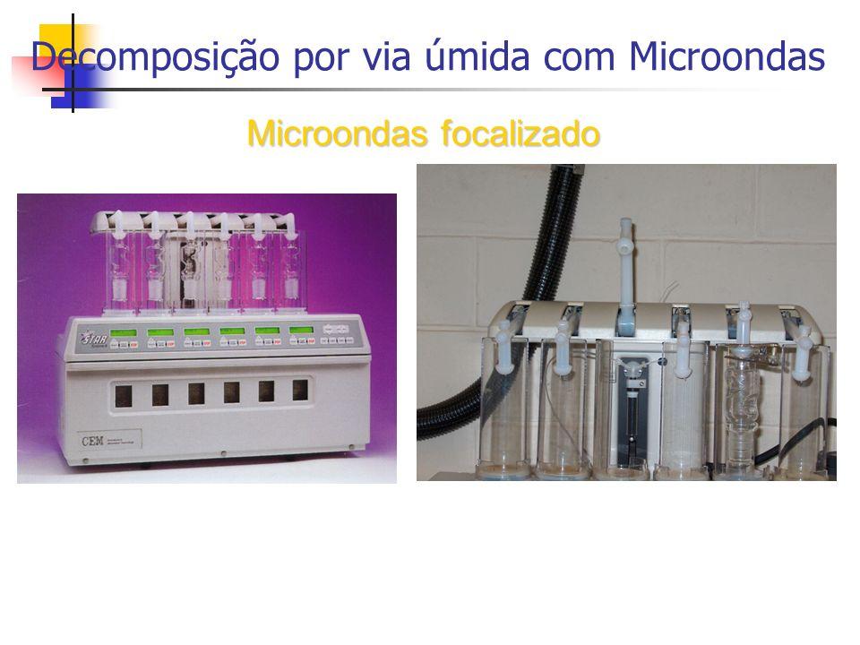 Decomposição por via úmida com Microondas Microondas focalizado