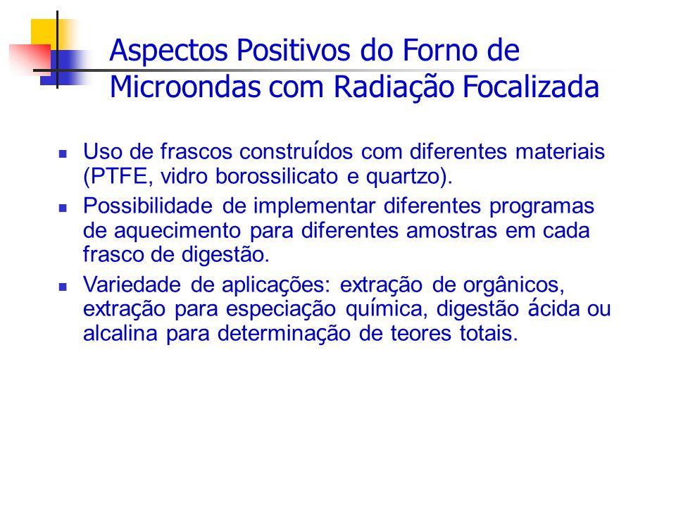 Aspectos Positivos do Forno de Microondas com Radiação Focalizada Uso de frascos constru í dos com diferentes materiais (PTFE, vidro borossilicato e q