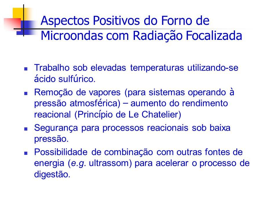 Aspectos Positivos do Forno de Microondas com Radiação Focalizada Trabalho sob elevadas temperaturas utilizando-se á cido sulf ú rico. Remo ç ão de va