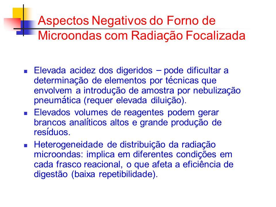 Aspectos Negativos do Forno de Microondas com Radia ç ão Focalizada Elevada acidez dos digeridos – pode dificultar a determina ç ão de elementos por t