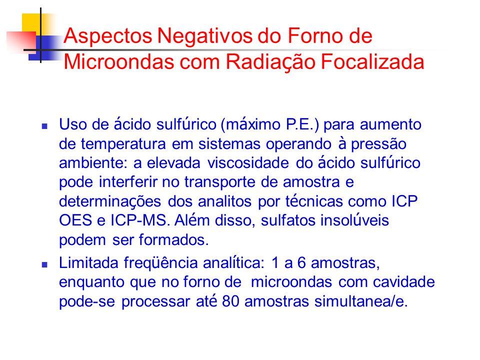 Aspectos Negativos do Forno de Microondas com Radia ç ão Focalizada Uso de á cido sulf ú rico (m á ximo P.E.) para aumento de temperatura em sistemas