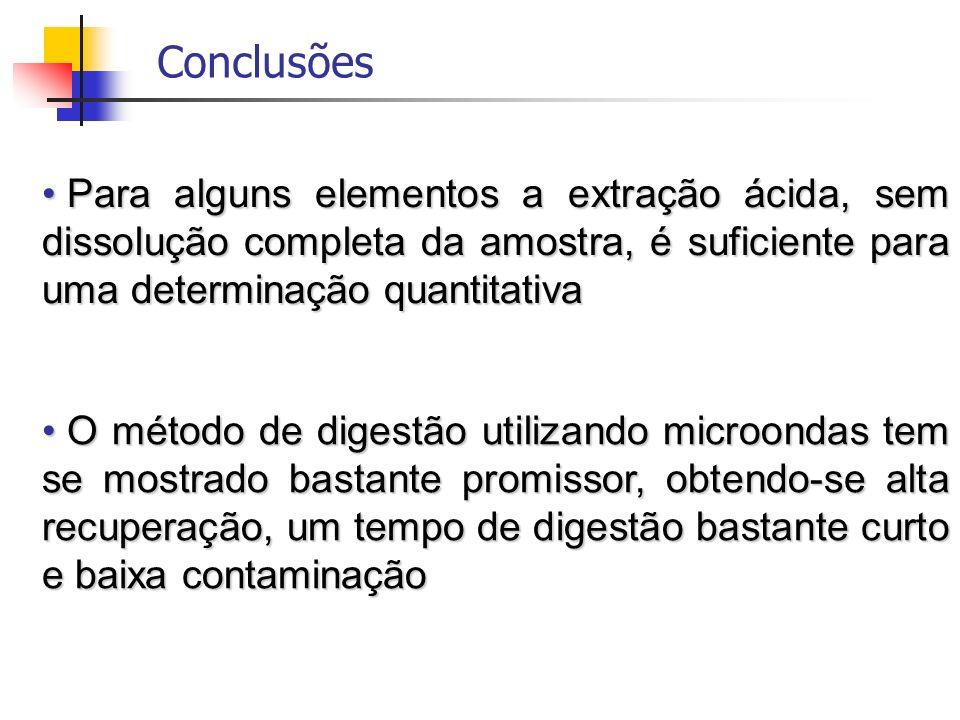 Conclusões Para alguns elementos a extração ácida, sem dissolução completa da amostra, é suficiente para uma determinação quantitativa Para alguns ele