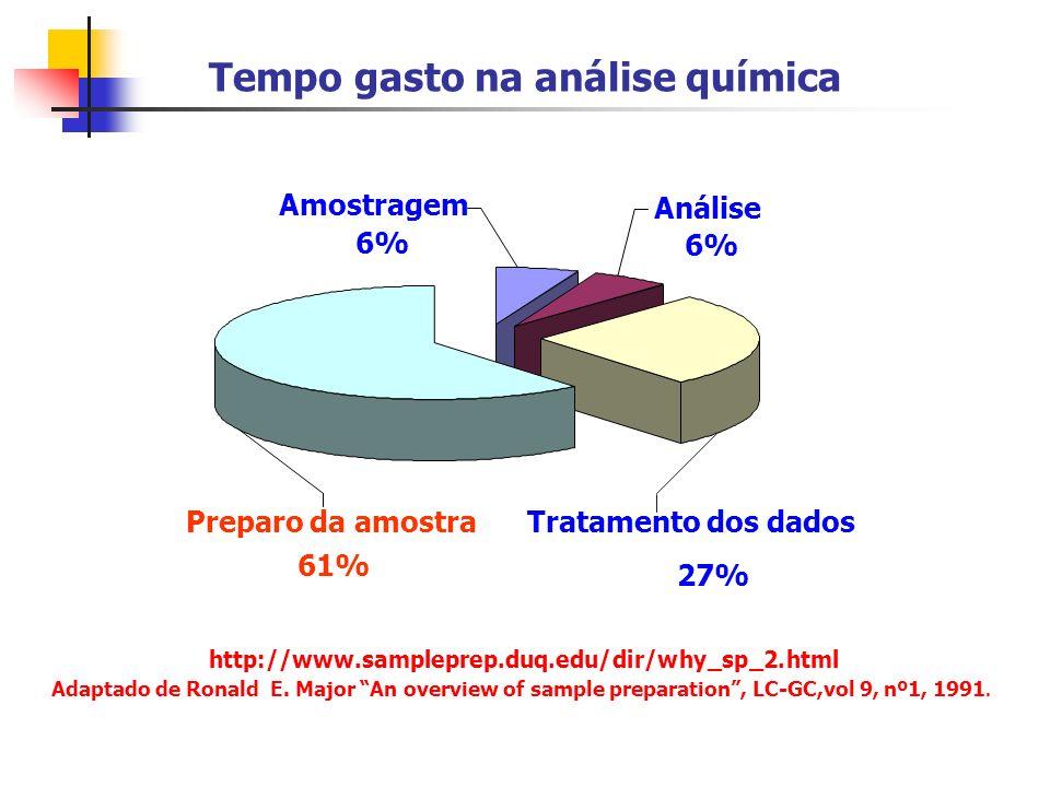 Tempo gasto na análise química Preparo da amostra 61% Amostragem 6% Análise 6% Tratamento dos dados 27% http://www.sampleprep.duq.edu/dir/why_sp_2.htm