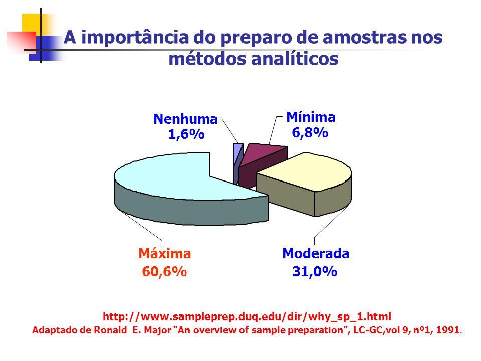 A importância do preparo de amostras nos métodos analíticos Máxima 60,6% Nenhuma 1,6% Mínima 6,8% Moderada 31,0% http://www.sampleprep.duq.edu/dir/why