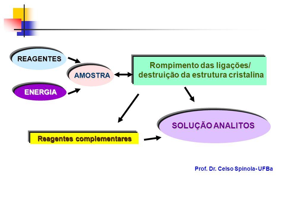 AMOSTRA REAGENTES ENERGIA Rompimento das ligações/ destruição da estrutura cristalina Reagentes complementares SOLUÇÃO ANALITOS Prof. Dr. Celso Spinol