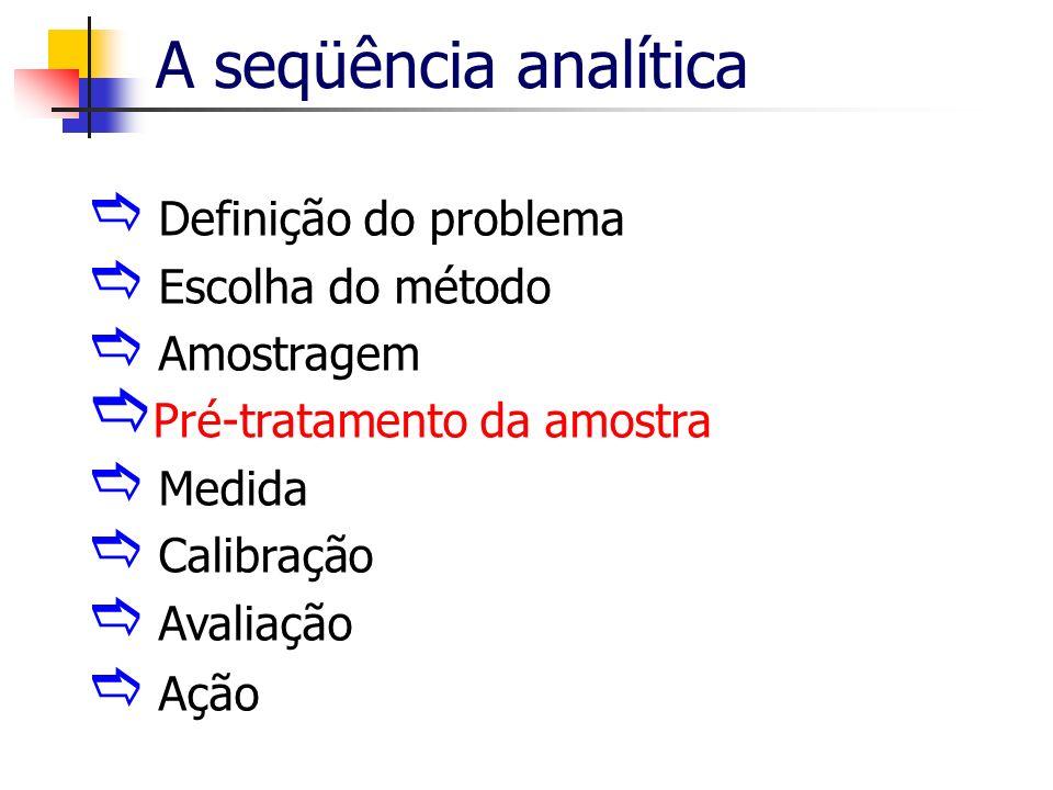 A seqüência analítica Definição do problema Escolha do método Amostragem Pré-tratamento da amostra Medida Calibração Avaliação Ação