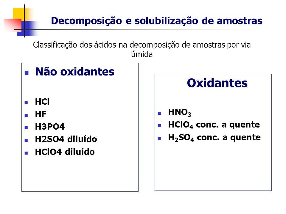 Decomposição e solubilização de amostras Classificação dos ácidos na decomposição de amostras por via úmida Não oxidantes HCl HF H3PO4 H2SO4 diluído H