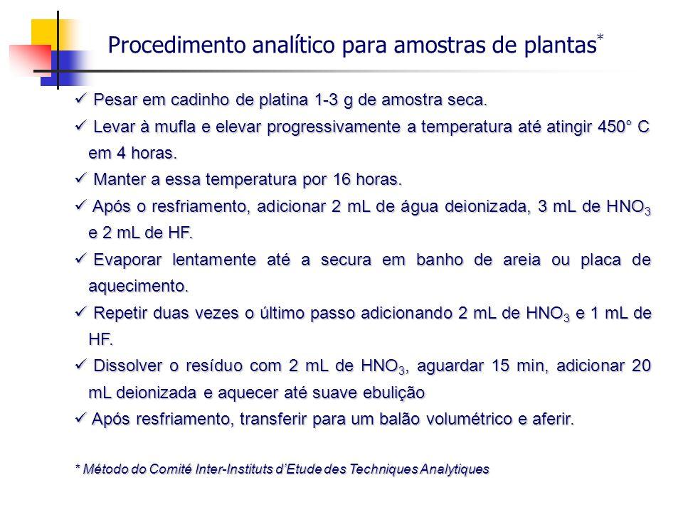 Procedimento analítico para amostras de plantas * Pesar em cadinho de platina 1-3 g de amostra seca. Pesar em cadinho de platina 1-3 g de amostra seca
