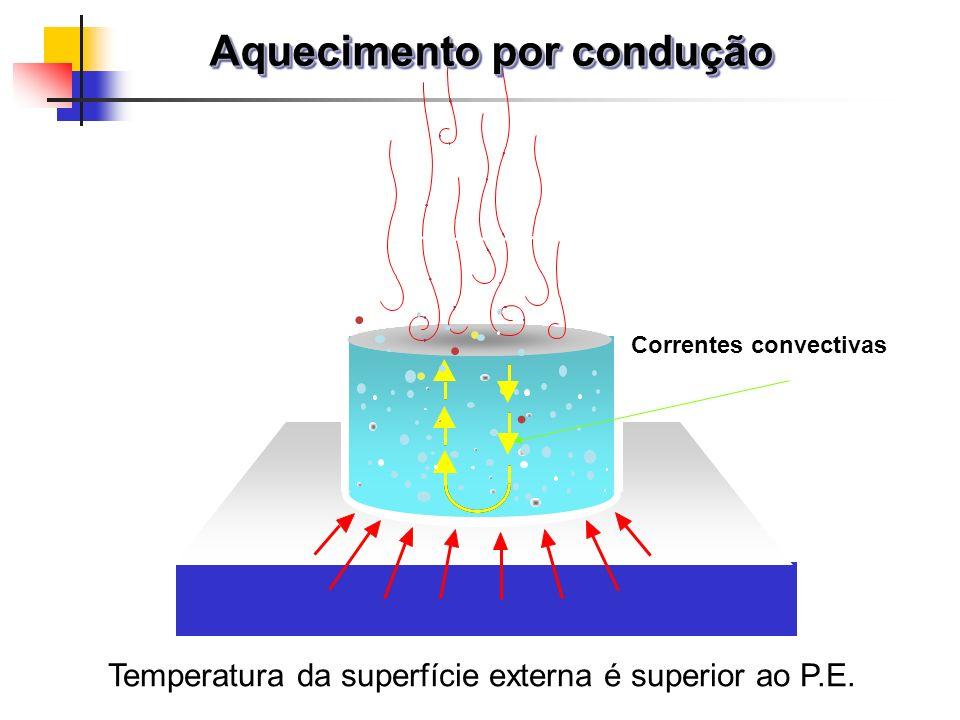 Correntes convectivas...... Aquecimento por condução Temperatura da superfície externa é superior ao P.E.