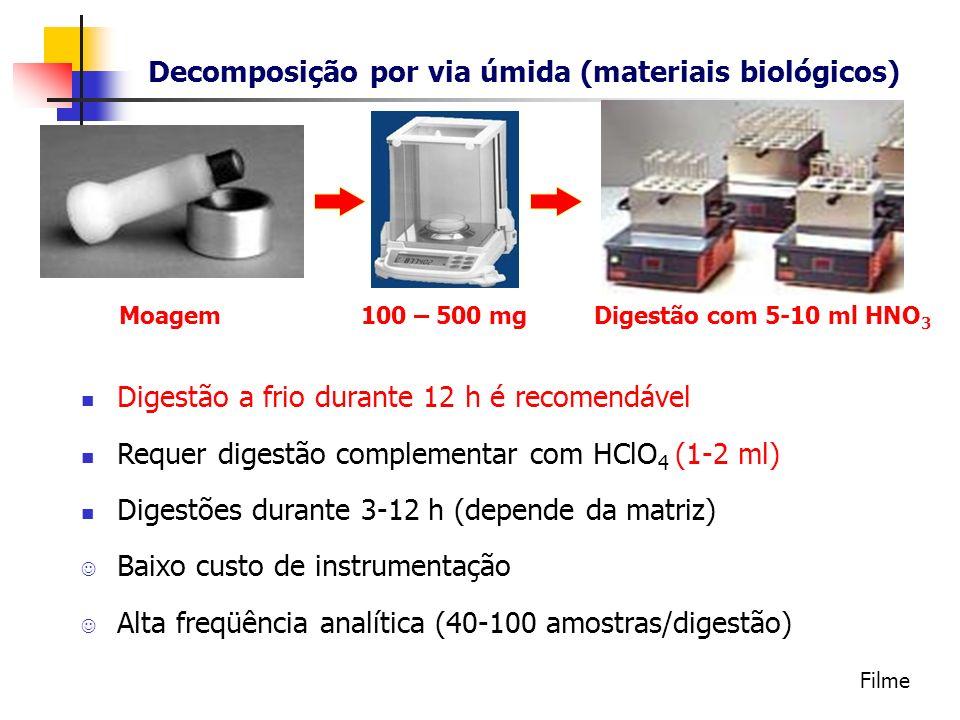 Decomposição por via úmida (materiais biológicos) 100 – 500 mgMoagemDigestão com 5-10 ml HNO 3 Digestão a frio durante 12 h é recomendável Requer dige