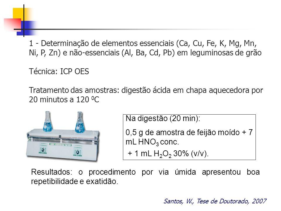Santos, W., Tese de Doutorado, 2007 1 - Determinação de elementos essenciais (Ca, Cu, Fe, K, Mg, Mn, Ni, P, Zn) e não-essenciais (Al, Ba, Cd, Pb) em l