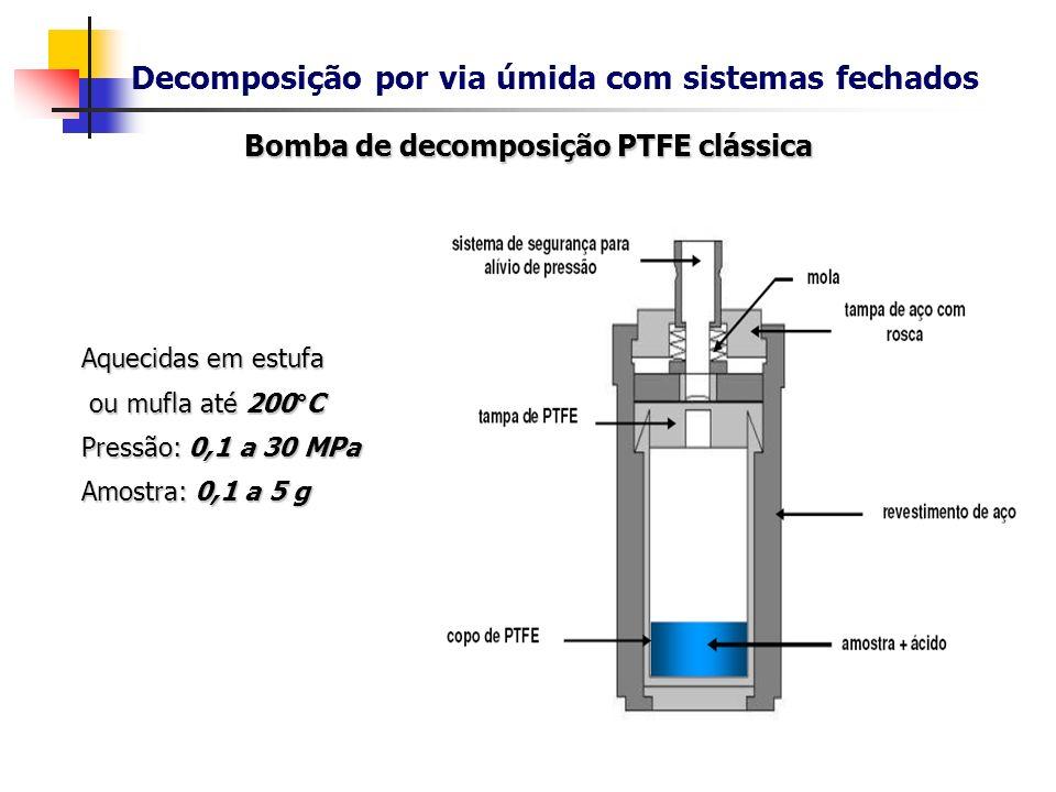 Decomposição por via úmida com sistemas fechados Bomba de decomposição PTFE clássica Aquecidas em estufa ou mufla até 200°C ou mufla até 200°C Pressão
