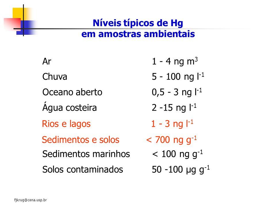 Níveis típicos de Hg em amostras ambientais Ar Chuva Oceano aberto Água costeira Sedimentos marinhos Solos contaminados 1 - 4 ng m 3 5 - 100 ng l -1 0
