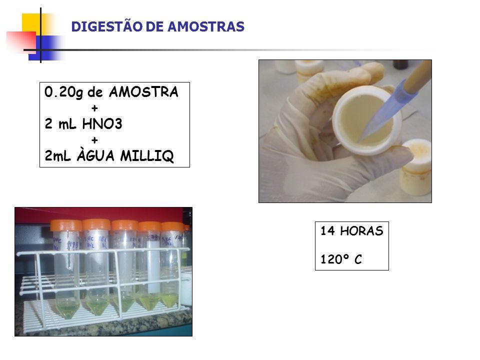 DIGESTÃO DE AMOSTRAS 0.20g de AMOSTRA + 2 mL HNO3 + 2mL ÀGUA MILLIQ 14 HORAS 120º C