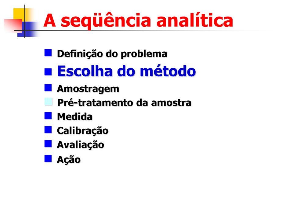 A seqüência analítica Definição do problema Definição do problema Escolha do método Escolha do método Amostragem Amostragem Pré-tratamento da amostra