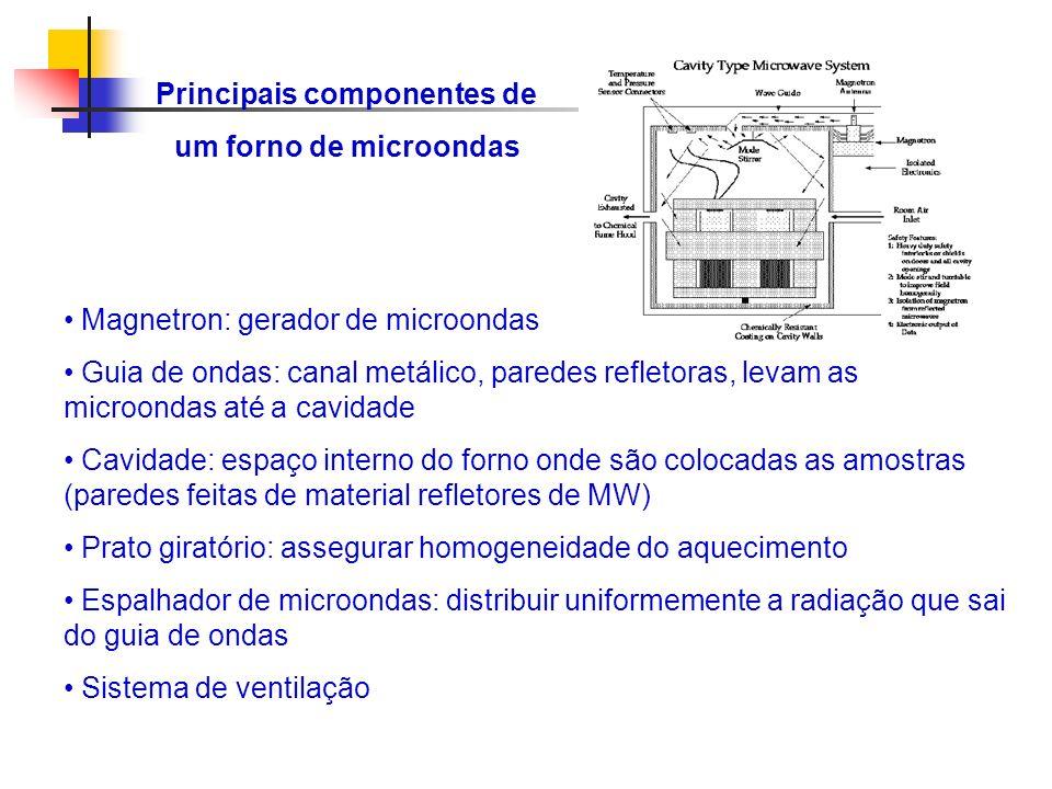 Principais componentes de um forno de microondas Magnetron: gerador de microondas Guia de ondas: canal metálico, paredes refletoras, levam as microond