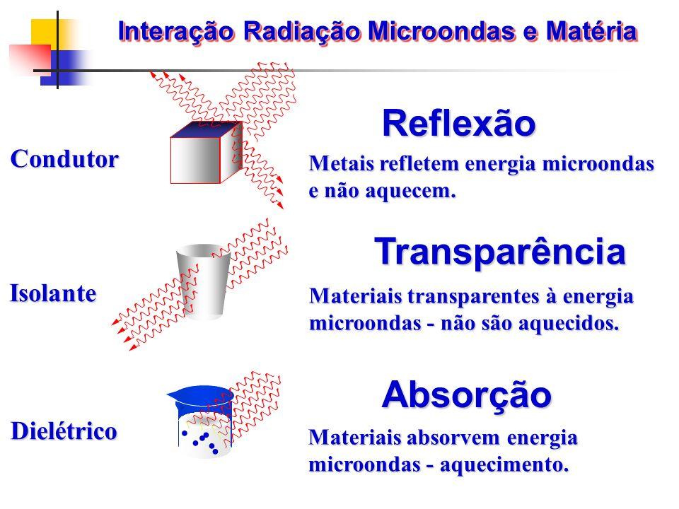 Interação Radiação Microondas e Matéria Materiais transparentes à energia microondas - não são aquecidos. Condutor Isolante Dielétrico Metais refletem