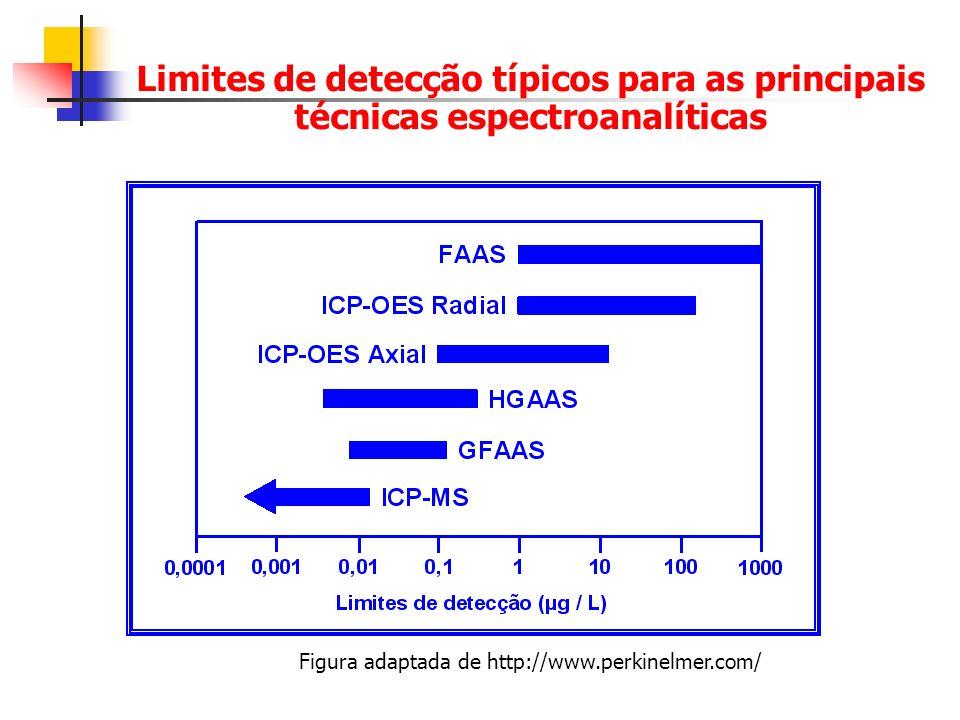 Técnicas Convencionais Via úmida ácidos ou misturas de ácidos, agentes oxidantes Via seca (Combustão – mineralização) Incineração à pressão atmosférica Incineração à vácuo Fusão
