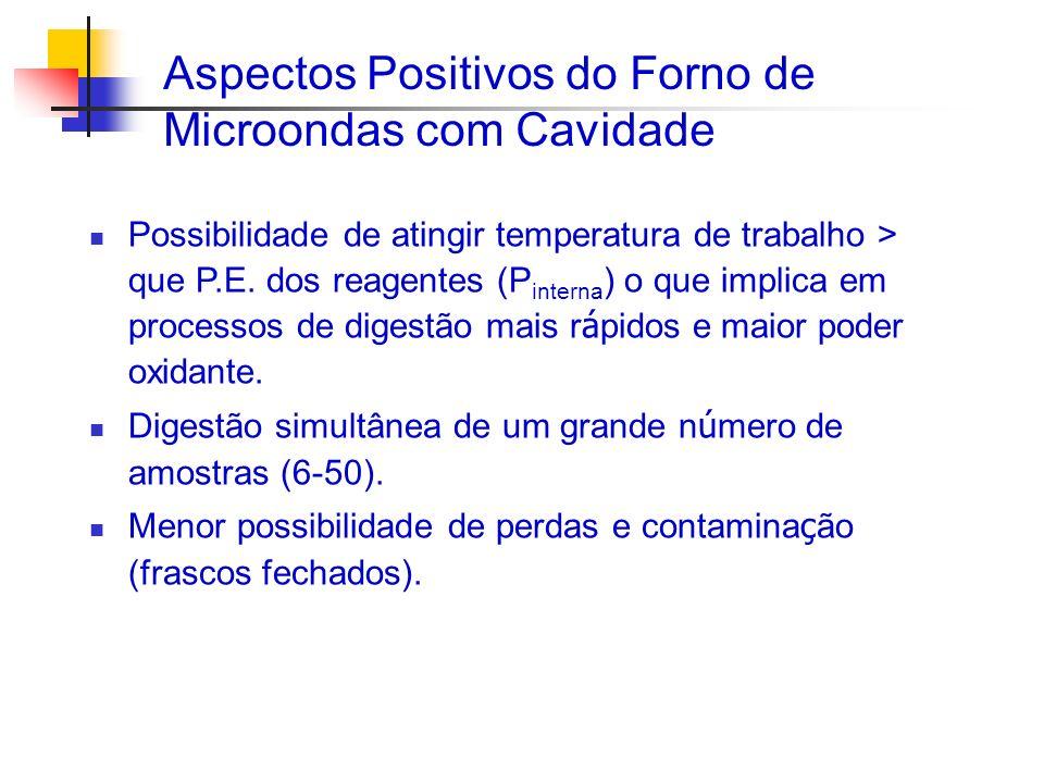 Aspectos Positivos do Forno de Microondas com Cavidade Possibilidade de atingir temperatura de trabalho > que P.E. dos reagentes (P interna ) o que im