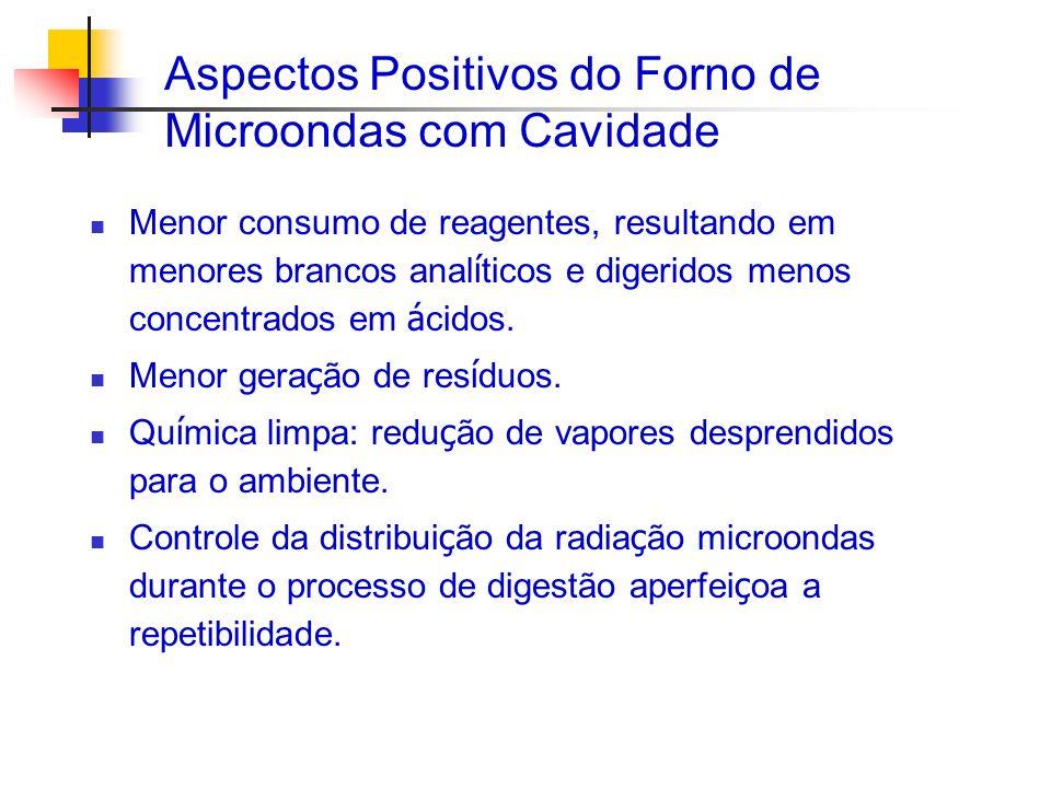 Aspectos Positivos do Forno de Microondas com Cavidade Menor consumo de reagentes, resultando em menores brancos anal í ticos e digeridos menos concen