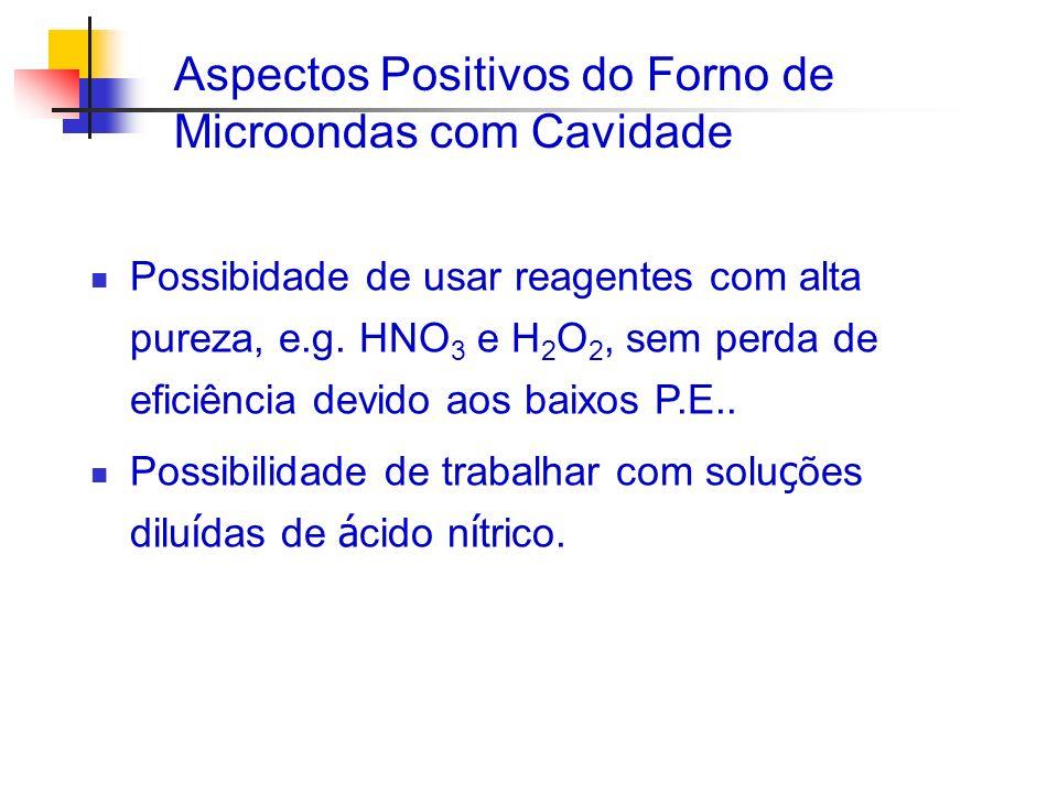 Aspectos Positivos do Forno de Microondas com Cavidade Possibidade de usar reagentes com alta pureza, e.g. HNO 3 e H 2 O 2, sem perda de eficiência de