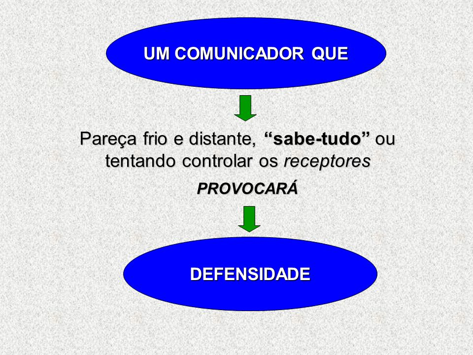Sobrecarga de Informações 1. Sobrecarga de Informações (incapazes de ordenar) Auto-conceito 2. Auto-conceito (aceitamos as informações que confirmam n