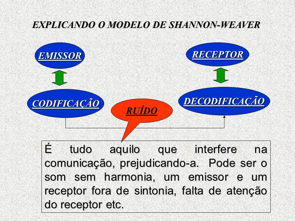 EMISSOR CODIFICAÇÃO RECEPTOR DECODIFICAÇÃO EXPLICANDO O MODELO DE SHANNON-WEAVER RUÍDO É tudo aquilo que interfere na comunicação, prejudicando-a.