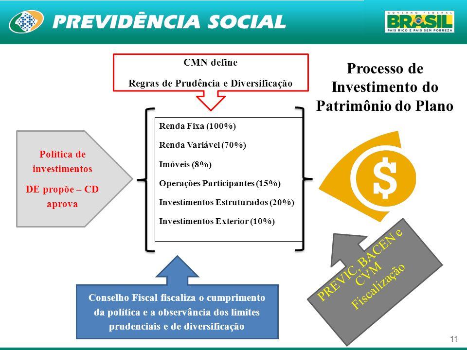 11 Política de investimentos DE propõe – CD aprova CMN define Regras de Prudência e Diversificação Renda Fixa (100%) Renda Variável (70%) Imóveis (8%)
