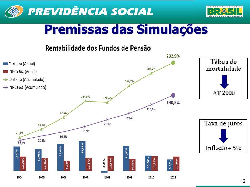 12 Premissas das Simulações Tábua de mortalidade AT 2000 Taxa de juros Inflação + 5%