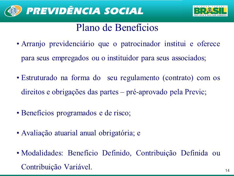 14 Plano de Benefícios Arranjo previdenciário que o patrocinador institui e oferece para seus empregados ou o instituidor para seus associados; Estrut