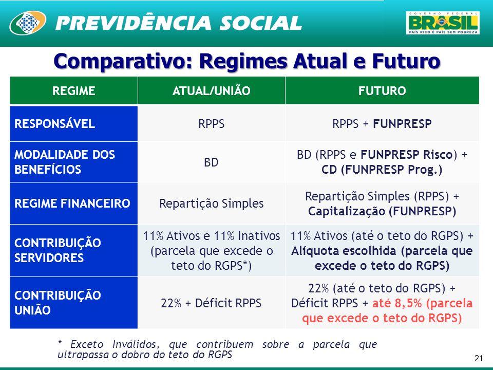 21 REGIMEATUAL/UNIÃOFUTURO RESPONSÁVELRPPSRPPS + FUNPRESP MODALIDADE DOS BENEFÍCIOS BD BD (RPPS e FUNPRESP Risco) + CD (FUNPRESP Prog.) REGIME FINANCE