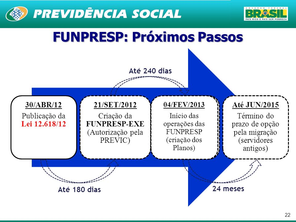 22 30/ABR/12 Publicação da Lei 12.618/12 21/SET/2012 Criação da FUNPRESP-EXE (Autorização pela PREVIC) Até JUN/2013 Início das operações das FUNPRESP