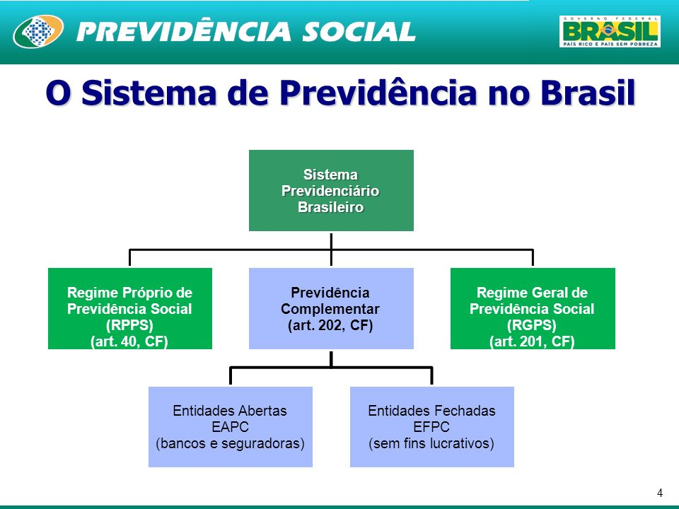 4 O Sistema de Previdência no Brasil Sistema Previdenciário Brasileiro Regime Próprio de Previdência Social (RPPS) (art. 40, CF) Previdência Complemen