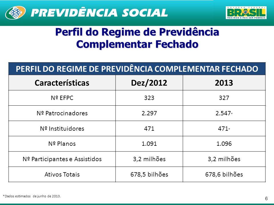 6 Perfil do Regime de Previdência Complementar Fechado PERFIL DO REGIME DE PREVIDÊNCIA COMPLEMENTAR FECHADO CaracterísticasDez/20122013 Nº EFPC323327