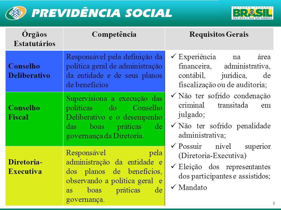 9 Órgãos Estatutários CompetênciaRequisitos Gerais Conselho Deliberativo Responsável pela definição da política geral de administração da entidade e d