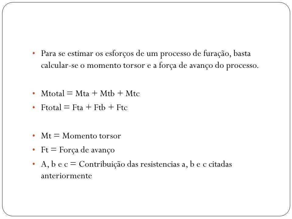 Para se estimar os esforços de um processo de furação, basta calcular-se o momento torsor e a força de avanço do processo. Mtotal = Mta + Mtb + Mtc Ft