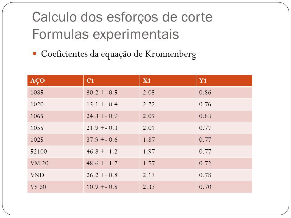 Calculo dos esforços de corte Formulas experimentais Coeficientes da equação de Kronnenberg AÇOC1X1Y1 108530.2 +- 0.52.050.86 102015.1 +- 0.42.220.76