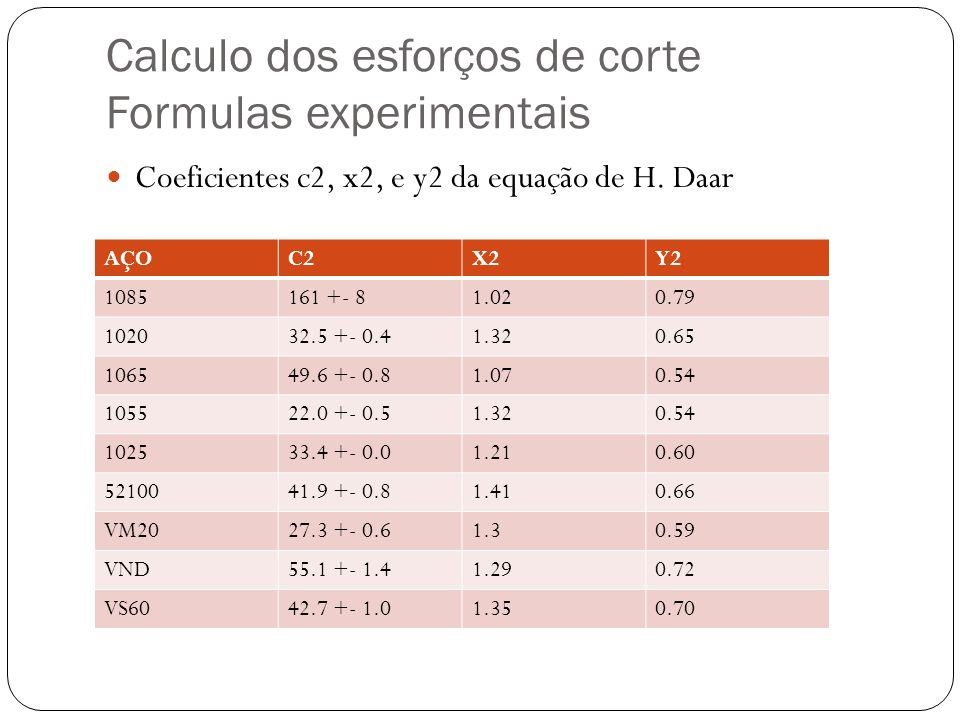 Calculo dos esforços de corte Formulas experimentais Coeficientes c2, x2, e y2 da equação de H. Daar AÇOC2X2Y2 1085161 +- 81.020.79 102032.5 +- 0.41.3