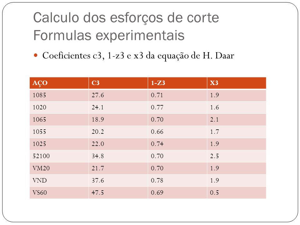 Calculo dos esforços de corte Formulas experimentais Coeficientes c3, 1-z3 e x3 da equação de H. Daar AÇOC31-Z3X3 108527.60.711.9 102024.10.771.6 1065