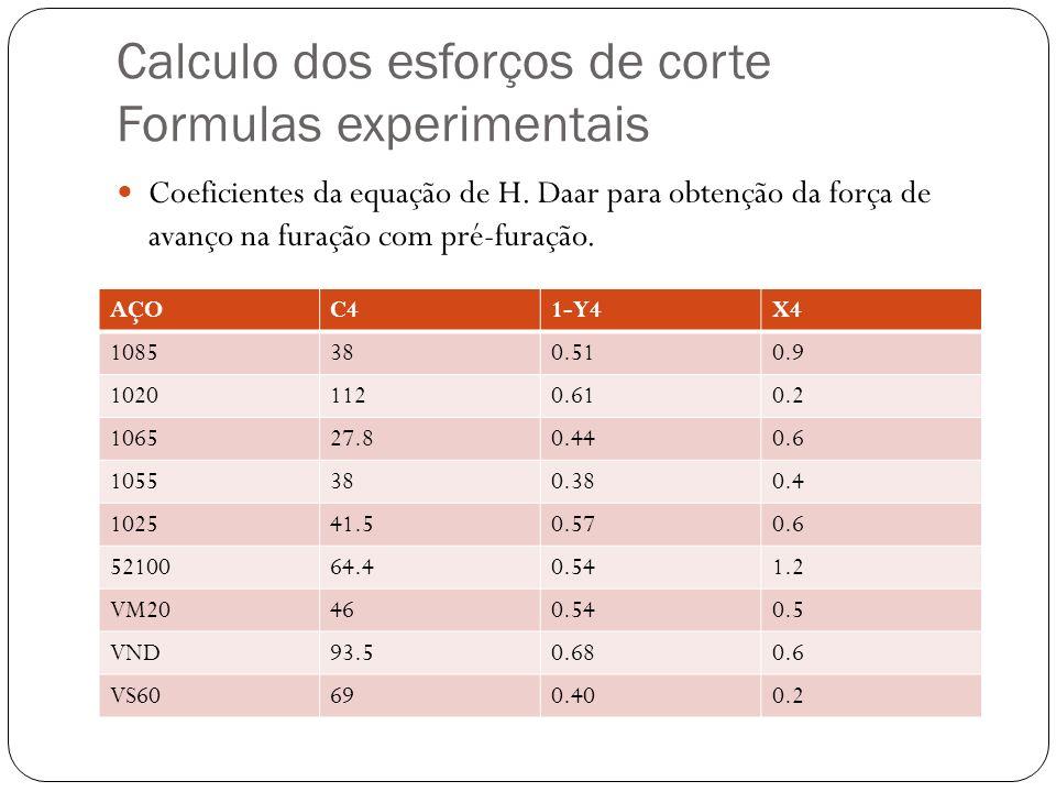 Calculo dos esforços de corte Formulas experimentais Coeficientes da equação de H. Daar para obtenção da força de avanço na furação com pré-furação. A