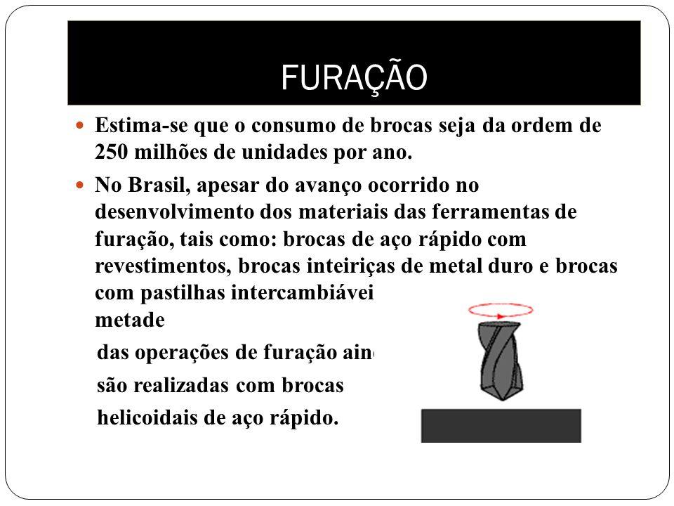 Estima-se que o consumo de brocas seja da ordem de 250 milhões de unidades por ano. No Brasil, apesar do avanço ocorrido no desenvolvimento dos materi
