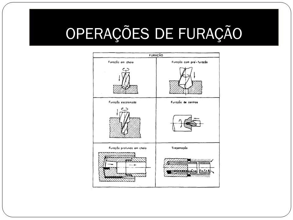 OPERAÇÕES DE FURAÇÃO