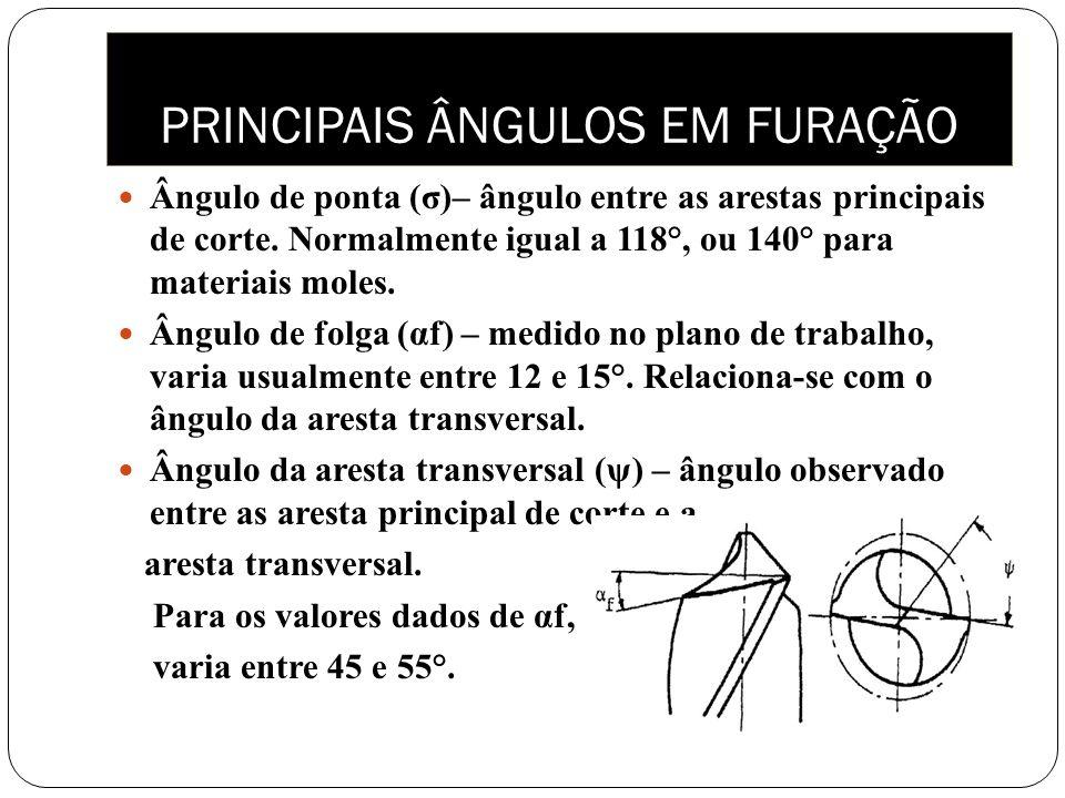 Ângulo de ponta (σ)– ângulo entre as arestas principais de corte. Normalmente igual a 118°, ou 140° para materiais moles. Ângulo de folga (αf) – medid