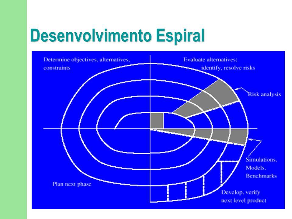 Desenvolvimento Espiral Acrescenta aspectos gerenciais ao processo de desenvolvimento de software. análise de riscos em intervalos regulares do proces
