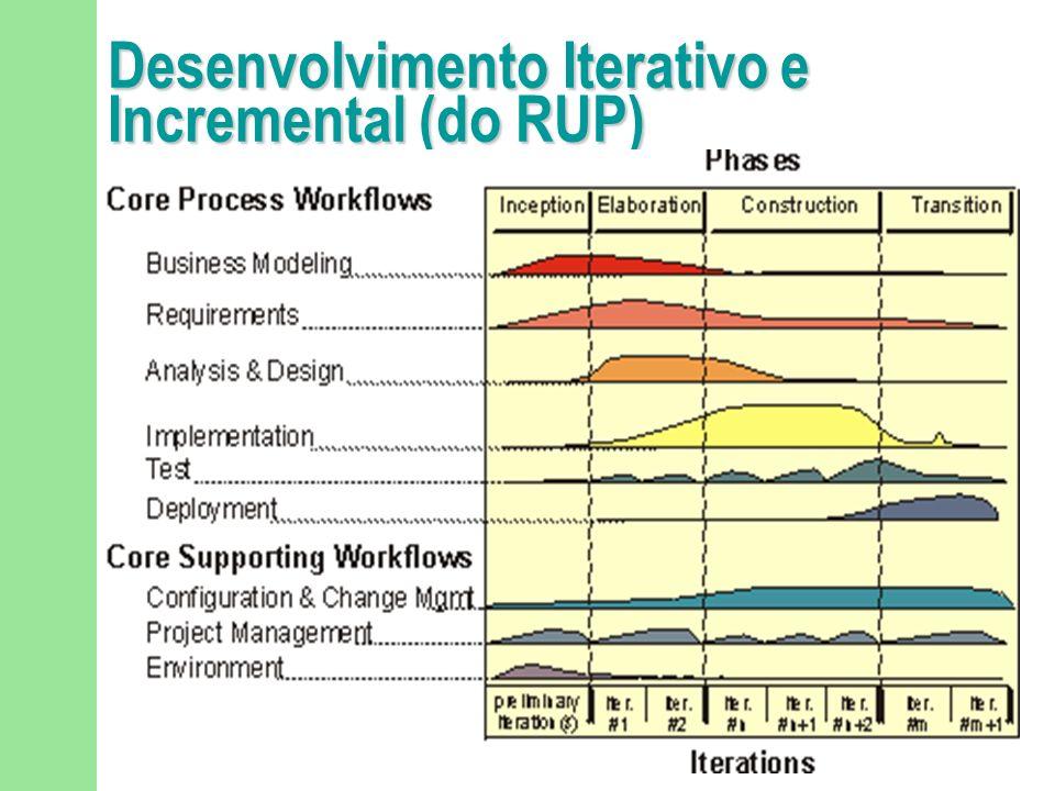 Desenvolvimento Incremental Em vez de entregar o sistema como um todo, o desenvolvimento e a entrega são divididos em incrementos, com cada incremento