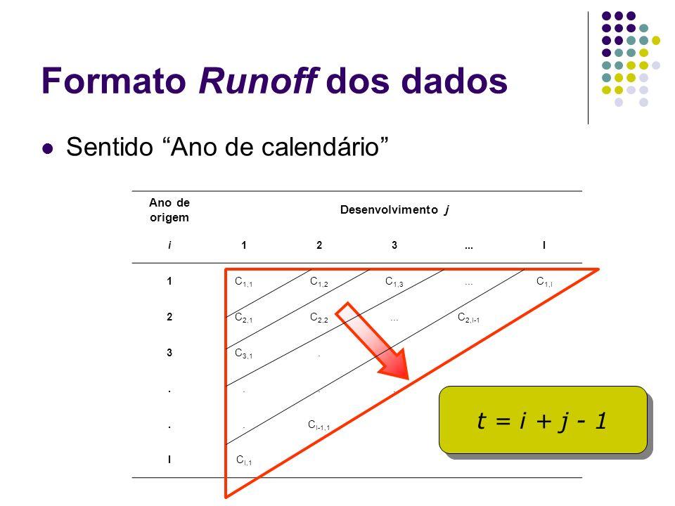 Formato Runoff dos dados Sentido Ano de calendário Ano de origem Desenvolvimento j i123...I 1C 1,1 C 1,2 C 1,3...C 1,I 2C 2,1 C 2,2...C 2,I-1 3C 3,1..
